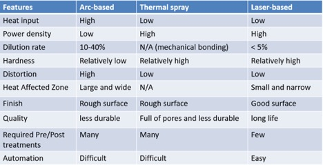 Advantages of laser cladding over arc based and thermal spray coating techniques