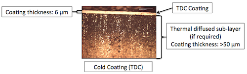 Cold Coating TDC